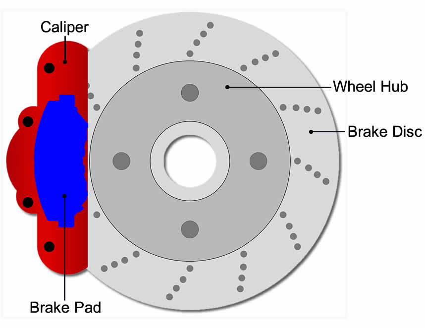 Brake disc and brake pads diagram