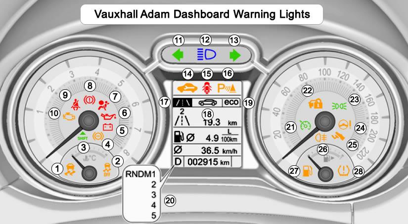 Vauxhall Adam Dashboard Warning Lights