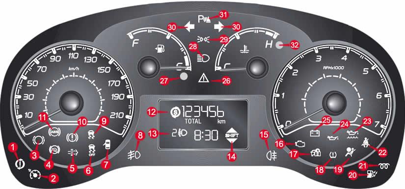 Fiat Doblò Dashboard Warning Lights