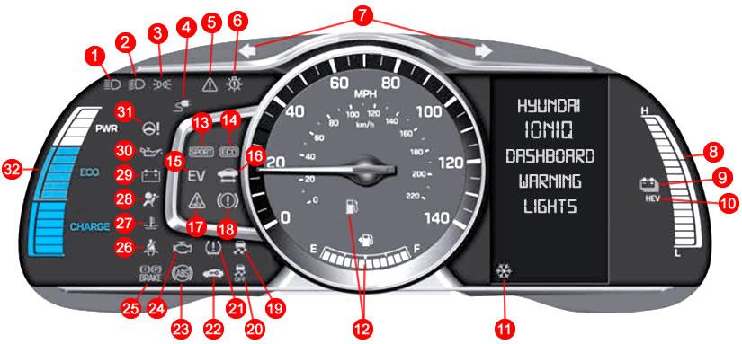 Hyundai IONIQ Dashboard Warning Lights