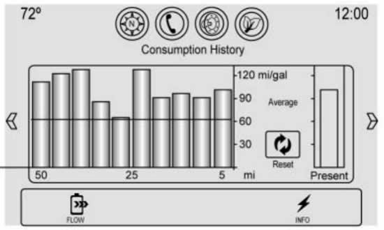 Chevy Malibu Hybrid Energy Information screen display