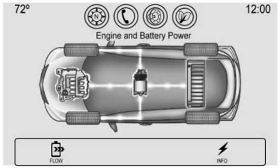 Chevy Malibu Hybrid Power Flow screen display